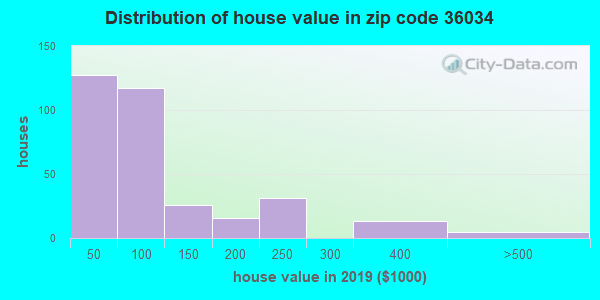 Zip code 36034 house/condo values in 2010
