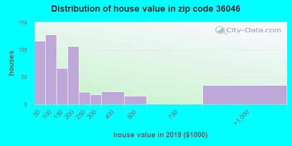 Estimate of home value of owner-occupied houses/condos in 2013 in zip code 36046