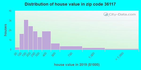 Zip code 36117 house/condo values in 2010