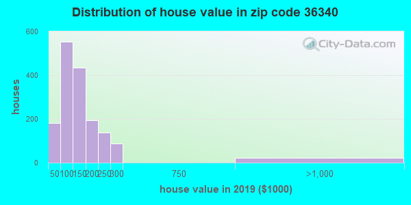 Zip code 36340 house/condo values in 2010