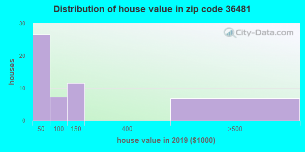 Zip code 36481 house/condo values in 2010