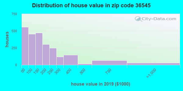 Zip code 36545 house/condo values in 2010
