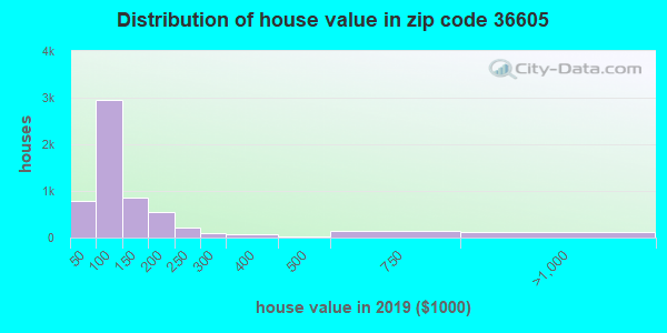Zip code 36605 house/condo values in 2010