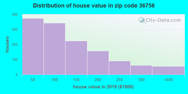 Zip code 36756 house/condo values in 2010
