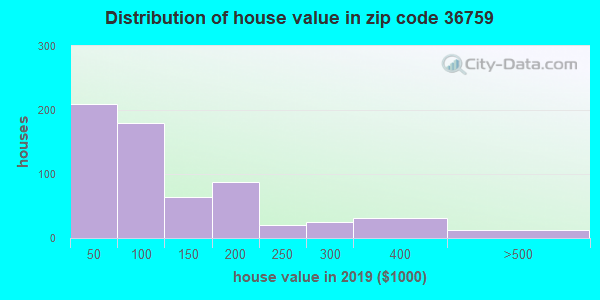 Zip code 36759 house/condo values in 2010