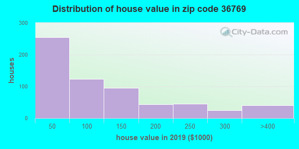 Zip code 36769 house/condo values in 2010