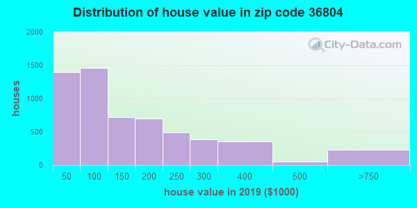 Zip code 36804 house/condo values in 2011