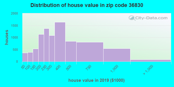 Zip code 36830 house/condo values in 2010
