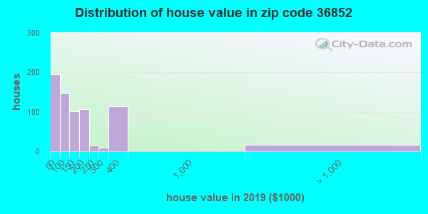 Estimate of home value of owner-occupied houses/condos in 2013 in zip code 36852