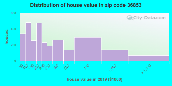 Zip code 36853 house/condo values in 2010