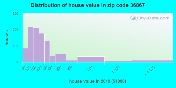 Zip code 36867 house/condo values in 2010