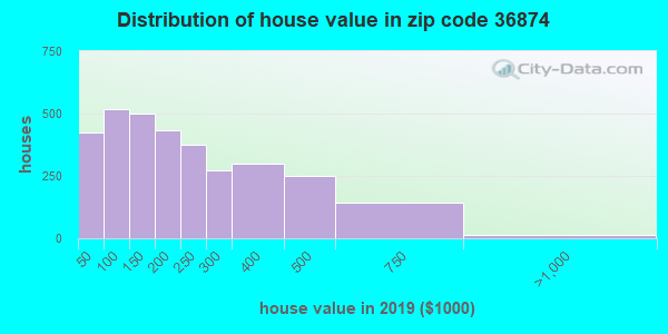 Zip code 36874 house/condo values in 2010