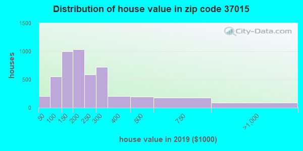 Zip code 37015 house/condo values in 2010