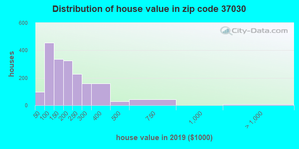 Zip code 37030 house/condo values in 2010