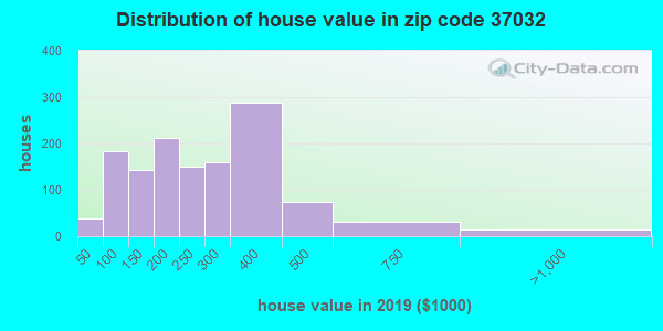 Zip code 37032 house/condo values in 2010