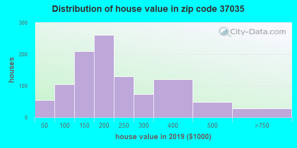 Zip code 37035 house/condo values in 2010