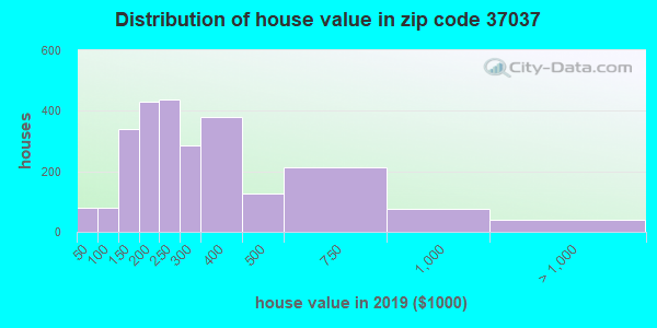 Zip code 37037 house/condo values in 2010