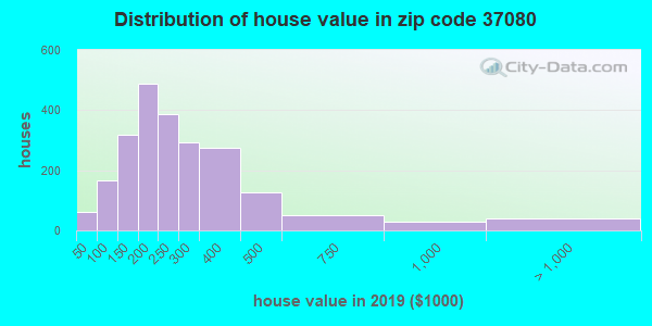 Zip code 37080 house/condo values in 2010