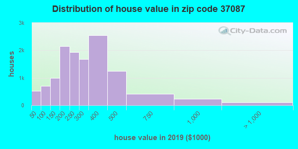Zip code 37087 house/condo values in 2011