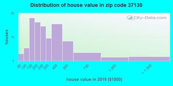 Zip code 37130 house/condo values in 2010