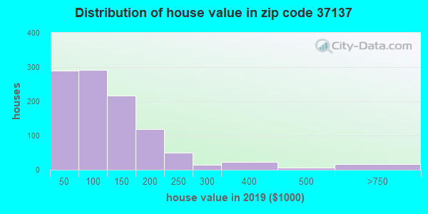 Zip code 37137 house/condo values in 2010
