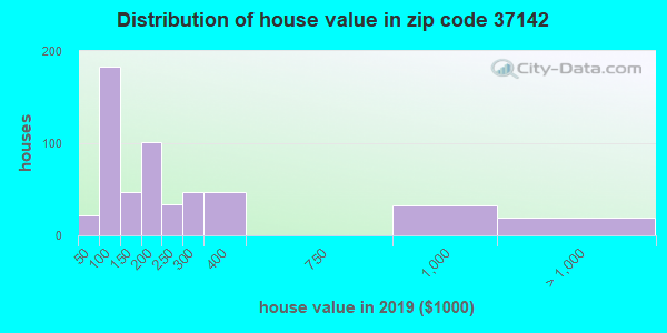 Zip code 37142 house/condo values in 2010