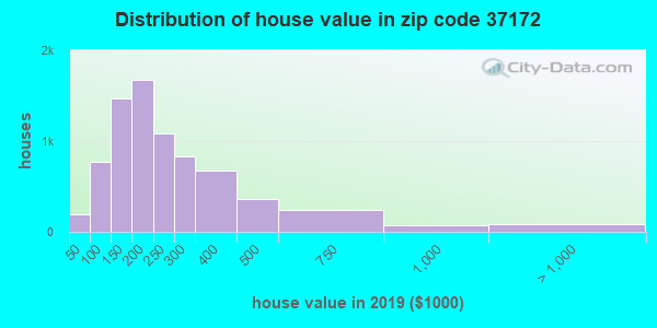 Zip code 37172 house/condo values in 2010