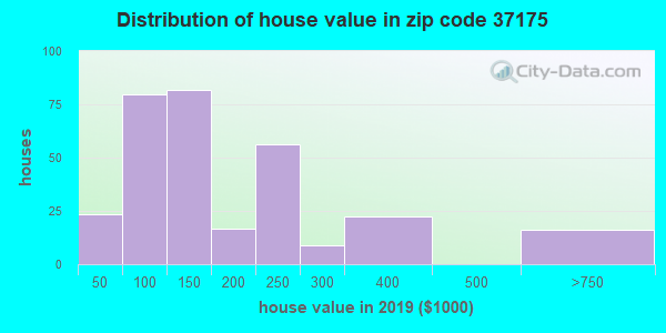 Zip code 37175 house/condo values in 2010