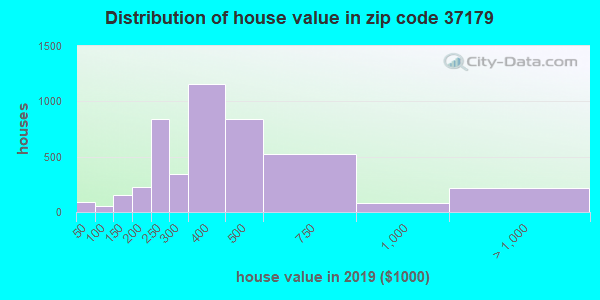 Zip code 37179 house/condo values in 2010