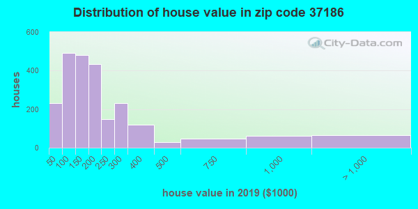 Zip code 37186 house/condo values in 2010