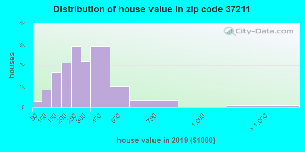 Zip code 37211 house/condo values in 2011