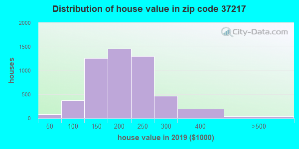Zip code 37217 house/condo values in 2010