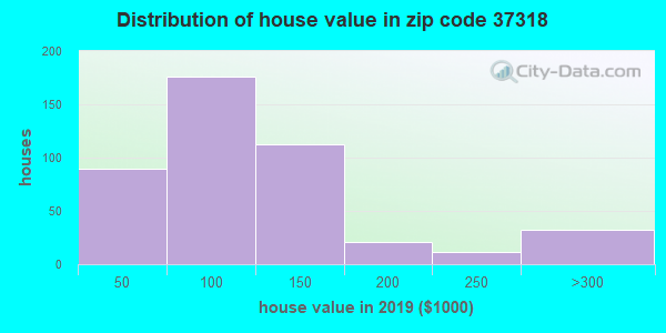 Estimate of home value of owner-occupied houses/condos in 2015 in zip code 37318