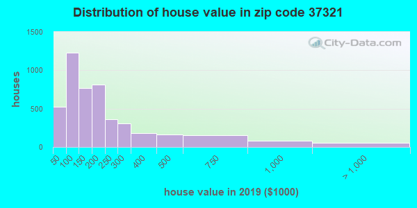 Zip code 37321 house/condo values in 2010