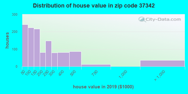 Zip code 37342 house/condo values in 2010