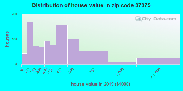 Zip code 37375 house/condo values in 2010