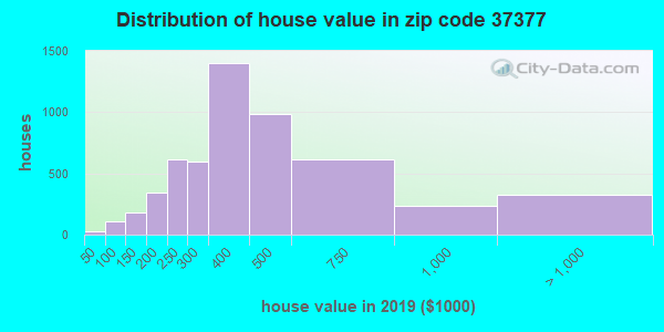 Zip code 37377 house/condo values in 2010