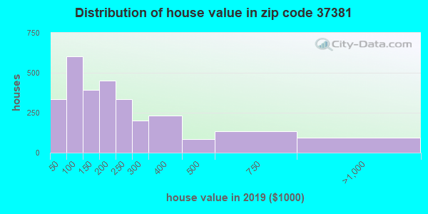 Zip code 37381 house/condo values in 2010