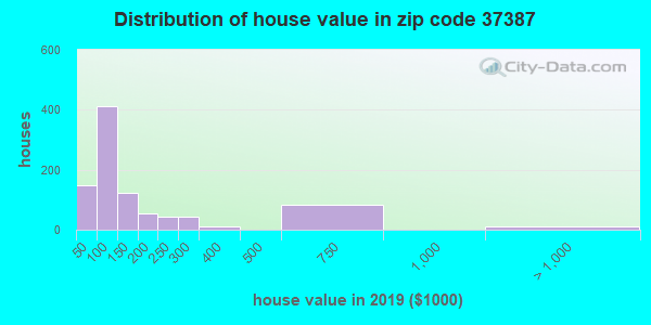 Zip code 37387 house/condo values in 2010