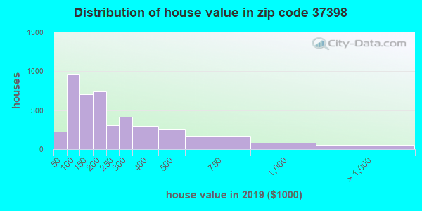Zip code 37398 house/condo values in 2011