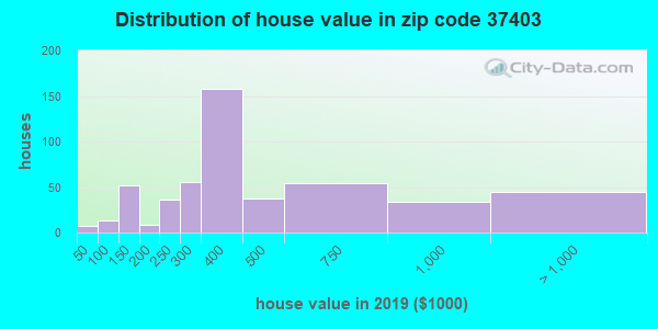 Zip code 37403 house/condo values in 2010