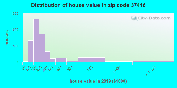 Zip code 37416 house/condo values in 2010