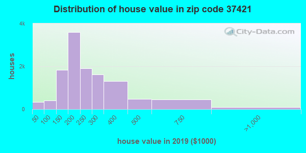 Zip code 37421 house/condo values in 2010