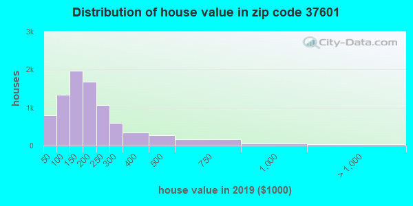 Zip code 37601 house/condo values in 2011