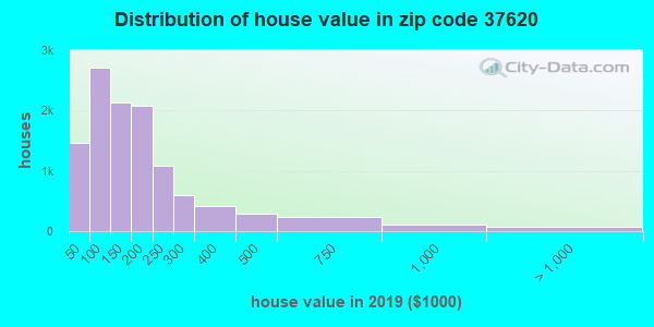 Zip code 37620 house/condo values in 2011
