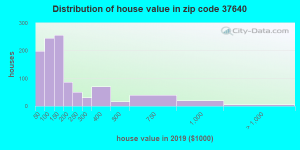 Zip code 37640 house/condo values in 2010