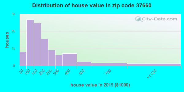 Zip code 37660 house/condo values in 2011