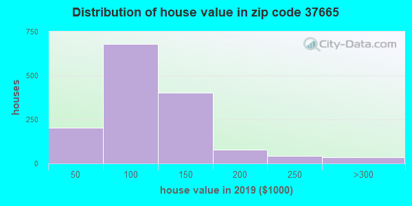 Zip code 37665 house/condo values in 2010