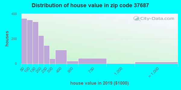 Zip code 37687 house/condo values in 2010