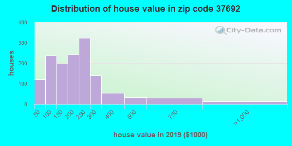 Zip code 37692 house/condo values in 2010